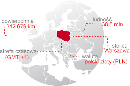 Polska w liczbach